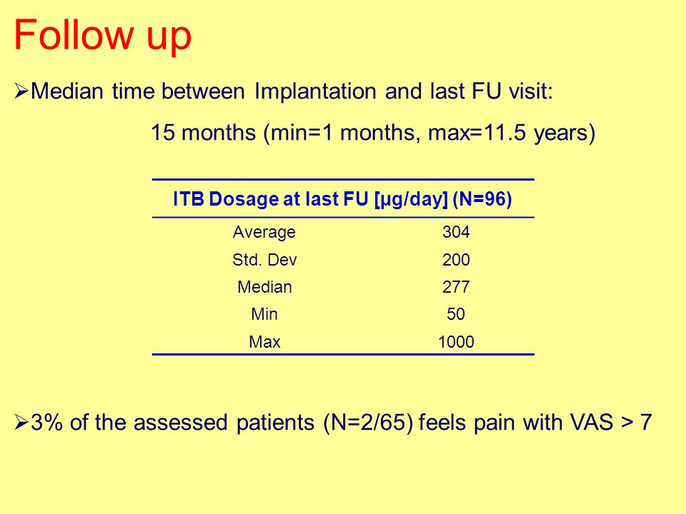 Follow up Median time between Implantation and last FU visit: 15 months (min=1 months, max=11.5 years) ITB Dosage at last FU [µg/day] (N=96) Average30