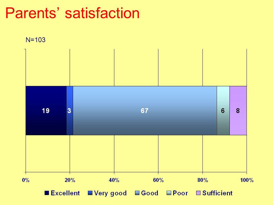 Parents satisfaction N=103