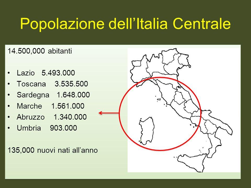 14.500,000 abitanti Lazio 5.493.000 Toscana 3.535.500 Sardegna 1.648.000 Marche 1.561.000 Abruzzo 1.340.000 Umbria 903.000 135,000 nuovi nati allanno 14.500,000 abitanti Lazio 5.493.000 Toscana 3.535.500 Sardegna 1.648.000 Marche 1.561.000 Abruzzo 1.340.000 Umbria 903.000 135,000 nuovi nati allanno Popolazione dellItalia Centrale