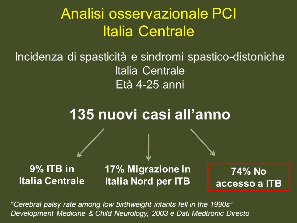 Incidenza di spasticità e sindromi spastico-distoniche Italia Centrale Età 4-25 anni 135 nuovi casi allanno Analisi osservazionale PCI Italia Centrale