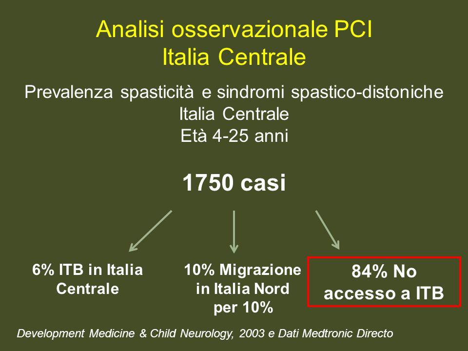 Development Medicine & Child Neurology, 2003 e Dati Medtronic Directo 6% ITB in Italia Centrale 10% Migrazione in Italia Nord per 10% 84% No accesso a