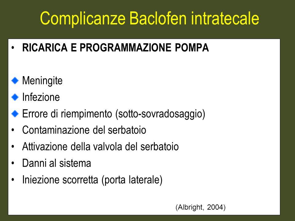 Complicanze Baclofen intratecale RICARICA E PROGRAMMAZIONE POMPA Meningite Infezione Errore di riempimento (sotto-sovradosaggio) Contaminazione del serbatoio Attivazione della valvola del serbatoio Danni al sistema Iniezione scorretta (porta laterale) (Albright, 2004)