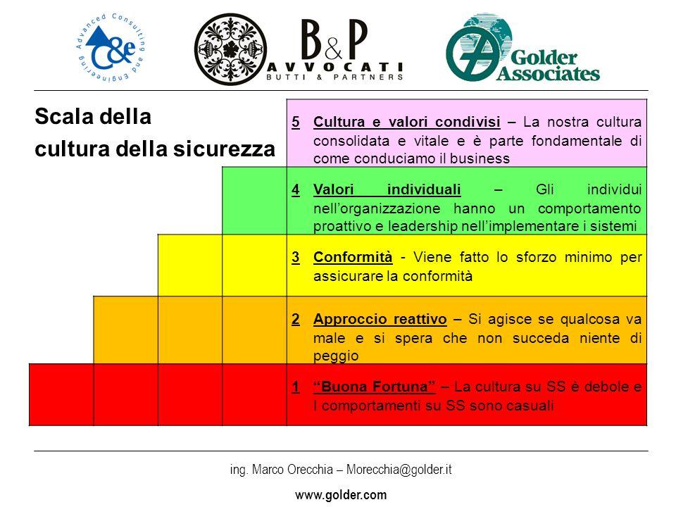 ing. Marco Orecchia – Morecchia@golder.it www.golder.com Scala della cultura della sicurezza 5Cultura e valori condivisi – La nostra cultura consolida