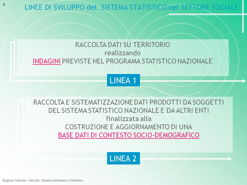 Regione Marche – Servizio Sistema Informativo Statistico 15 EVOLUZIONE DELLA QUALITA DEL PROCESSO DI RACCOLTA E DEI DATI PRODOTTI2003…….