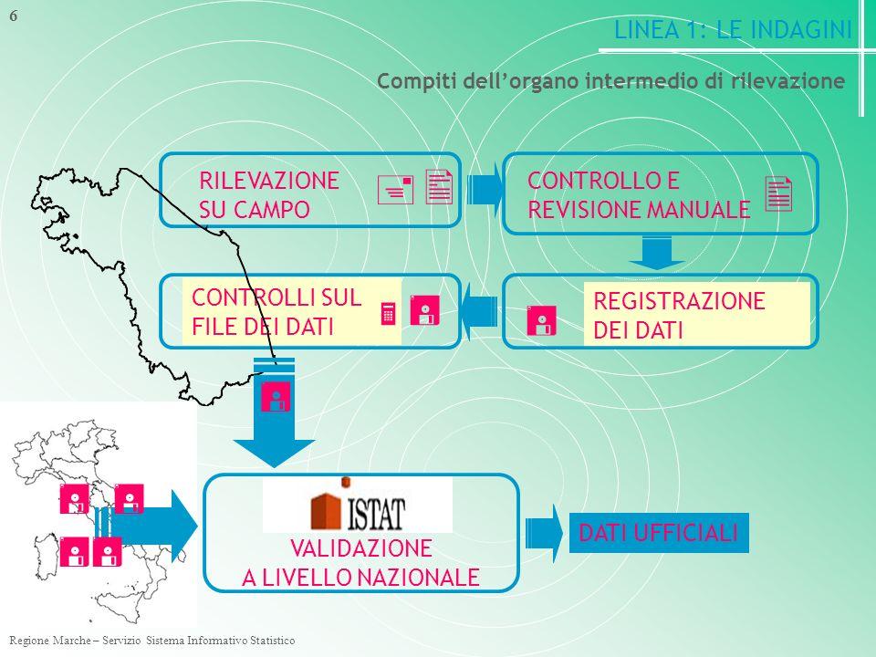 Regione Marche – Servizio Sistema Informativo Statistico 6 Compiti dellorgano intermedio di rilevazione RILEVAZIONE SU CAMPO REGISTRAZIONE DEI DATI CONTROLLI SUL FILE DEI DATI CONTROLLO E REVISIONE MANUALE VALIDAZIONE A LIVELLO NAZIONALE DATI UFFICIALI LINEA 1: LE INDAGINI