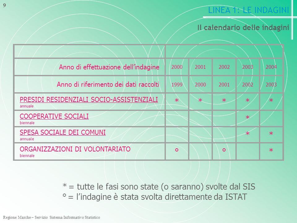 Regione Marche – Servizio Sistema Informativo Statistico 9 Il calendario delle indagini Anno di effettuazione dellindagine 20002001200220032004 Anno di riferimento dei dati raccolti 19992000200120022003 PRESIDI RESIDENZIALI SOCIO-ASSISTENZIALI annuale ***** COOPERATIVE SOCIALI biennale * SPESA SOCIALE DEI COMUNI annuale ** ORGANIZZAZIONI DI VOLONTARIATO biennale ° ° * * = tutte le fasi sono state (o saranno) svolte dal SIS ° = lindagine è stata svolta direttamente da ISTAT LINEA 1: LE INDAGINI