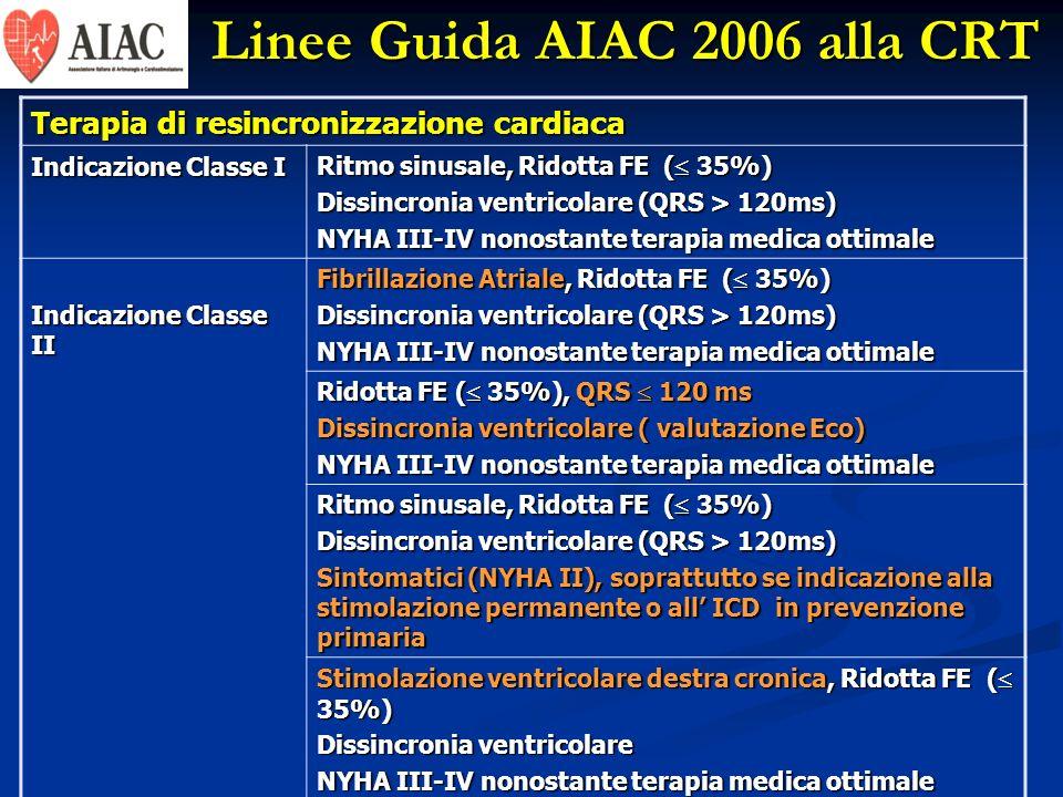 Linee Guida AIAC 2006 alla CRT Terapia di resincronizzazione cardiaca Indicazione Classe I Ritmo sinusale, Ridotta FE ( 35%) Dissincronia ventricolare