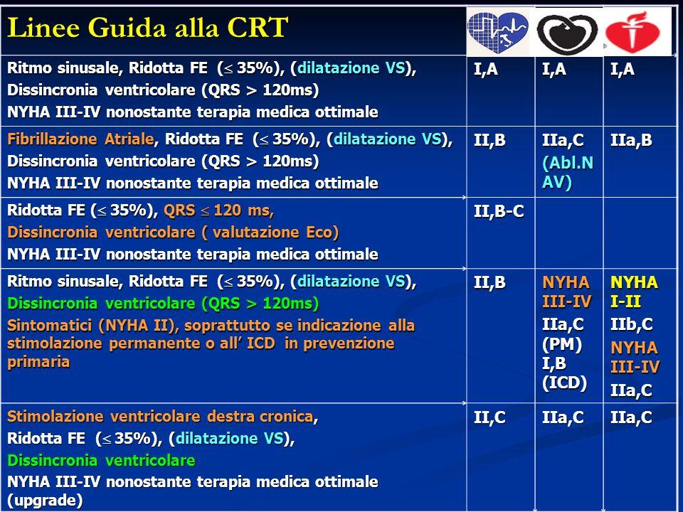 Linee Guida alla CRT Ritmo sinusale, Ridotta FE ( 35%), (dilatazione VS), Dissincronia ventricolare (QRS > 120ms) NYHA III-IV nonostante terapia medic