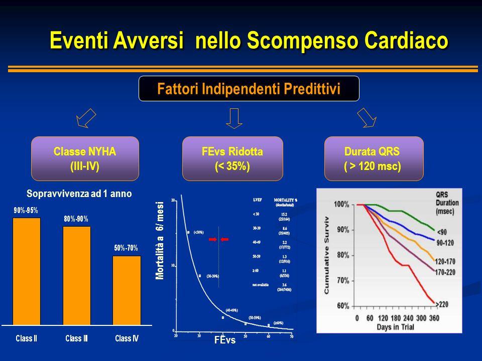 Eventi Avversi nello Scompenso Cardiaco Eventi Avversi nello Scompenso Cardiaco Fattori Indipendenti Predittivi Classe NYHA (III-IV) FEvs Ridotta (< 3