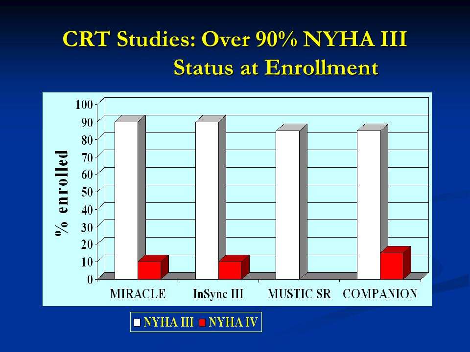 CRT Studies: Over 90% NYHA III Status at Enrollment