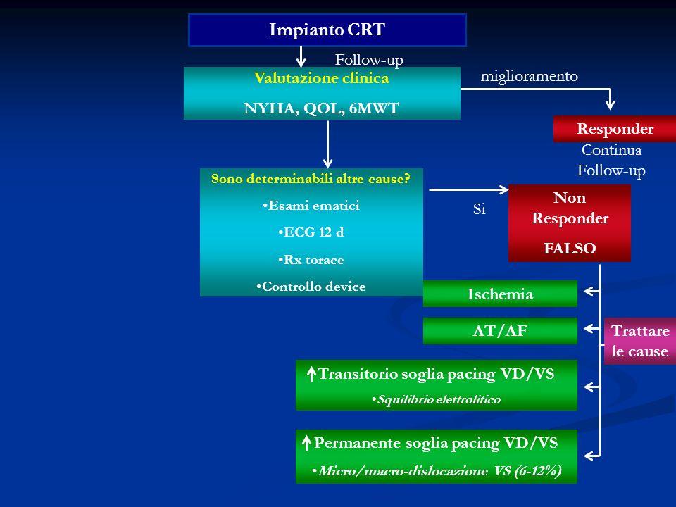 Impianto CRT Valutazione clinica NYHA, QOL, 6MWT Follow-up Responder Non Responder FALSO miglioramento Sono determinabili altre cause? Esami ematici E