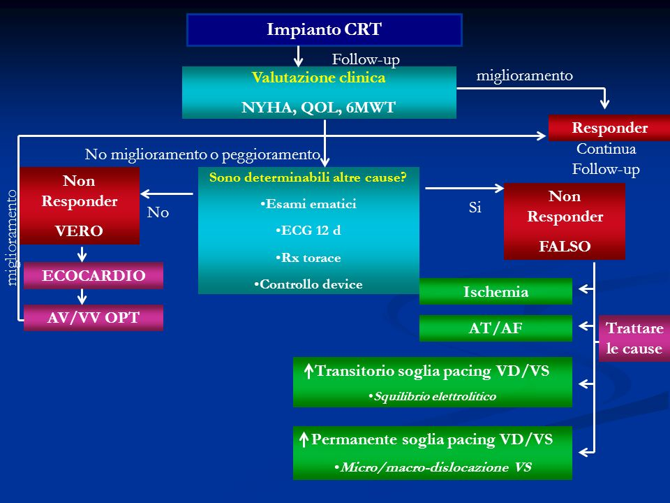 Impianto CRT Valutazione clinica NYHA, QOL, 6MWT Follow-up Responder Non Responder VERO Non Responder FALSO miglioramento Sono determinabili altre cau