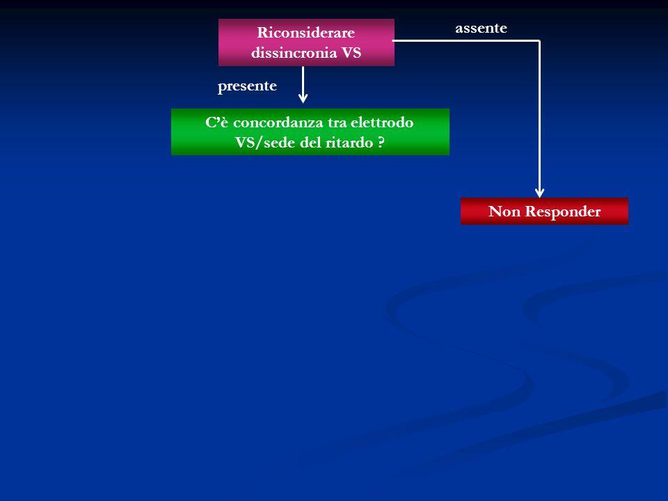 Riconsiderare dissincronia VS Non Responder Cè concordanza tra elettrodo VS/sede del ritardo ? assente presente