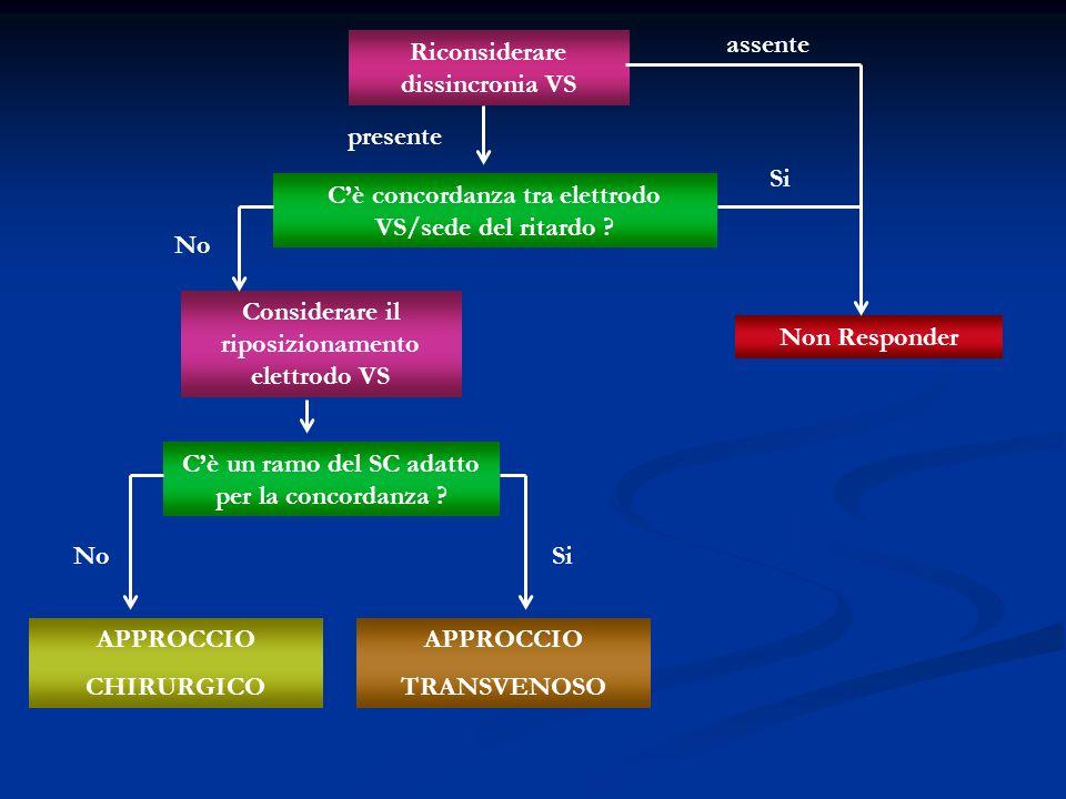 Riconsiderare dissincronia VS Non Responder Considerare il riposizionamento elettrodo VS Cè concordanza tra elettrodo VS/sede del ritardo ? Cè un ramo