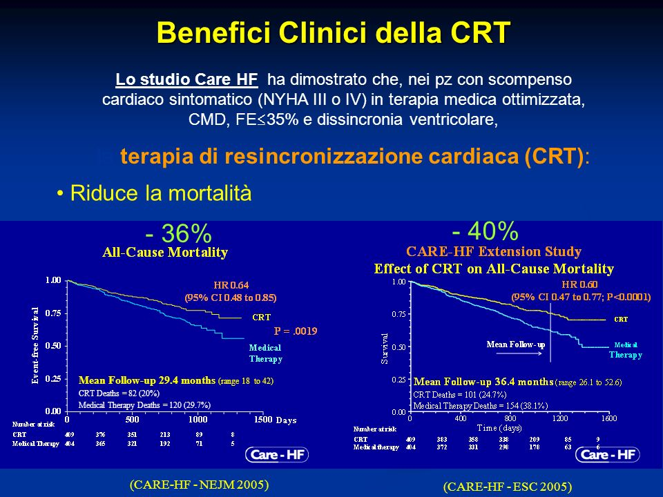 Lo studio Care HF ha dimostrato che, nei pz con scompenso cardiaco sintomatico (NYHA III o IV) in terapia medica ottimizzata, CMD, FE 35% e dissincron