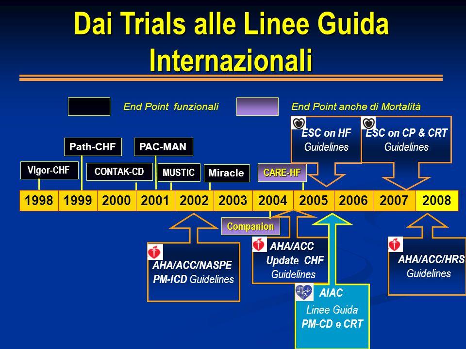 199819992000200120022005200420062003 Dai Trials alle Linee Guida Internazionali End Point anche di MortalitàEnd Point funzionali Path-CHF MUSTIC Mirac