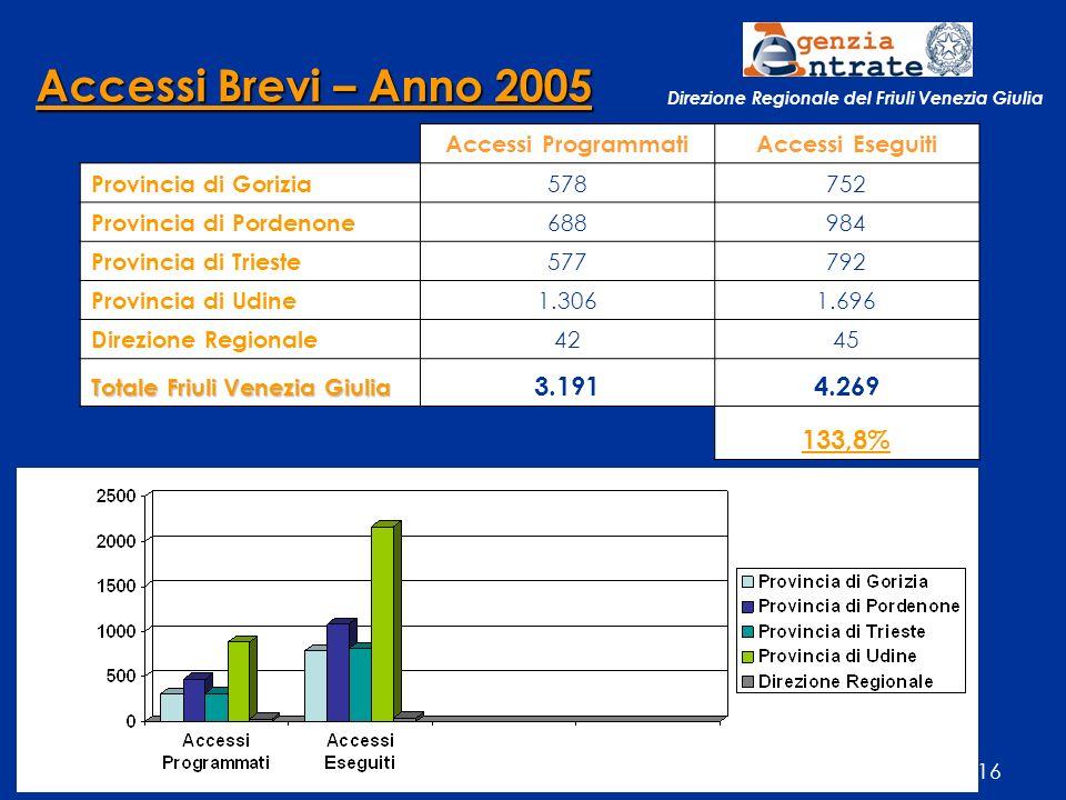 --------------------------------------------------------- RAPPORTO ANNUALE 2005 - 10 luglio 2006 - Palazzo Ferdinandeo - TRIESTE16 Accessi ProgrammatiAccessi Eseguiti Provincia di Gorizia 578752 Provincia di Pordenone 688984 Provincia di Trieste 577792 Provincia di Udine 1.3061.696 Direzione Regionale 4245 Totale Friuli Venezia Giulia 3.1914.269 133,8% Accessi Brevi – Anno 2005 Direzione Regionale del Friuli Venezia Giulia