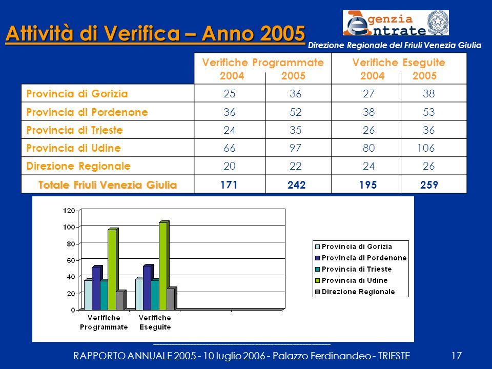 --------------------------------------------------------- RAPPORTO ANNUALE 2005 - 10 luglio 2006 - Palazzo Ferdinandeo - TRIESTE17 Attività di Verifica – Anno 2005 Verifiche Programmate 2004 2005 Verifiche Eseguite 2004 2005 Provincia di Gorizia 25 3627 38 Provincia di Pordenone 36 5238 53 Provincia di Trieste 24 3526 36 Provincia di Udine 66 9780 106 Direzione Regionale 20 2224 26 Totale Friuli Venezia Giulia 171 242195 259 Direzione Regionale del Friuli Venezia Giulia