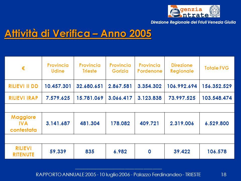 --------------------------------------------------------- RAPPORTO ANNUALE 2005 - 10 luglio 2006 - Palazzo Ferdinandeo - TRIESTE18 Attività di Verifica – Anno 2005 Provincia Udine Provincia Trieste Provincia Gorizia Provincia Pordenone Direzione Regionale Totale FVG RILIEVI II DD10.457.30132.680.6512.867.5813.354.302106.992.694156.352.529 RILIEVI IRAP7.579.62515.781.0693.066.4173.123.83873.997.525103.548.474 Maggiore IVA contestata 3.141.687481.304178.082409.7212.319.0066.529.800 RILIEVI RITENUTE 59.3398356.982039.422106.578 Direzione Regionale del Friuli Venezia Giulia