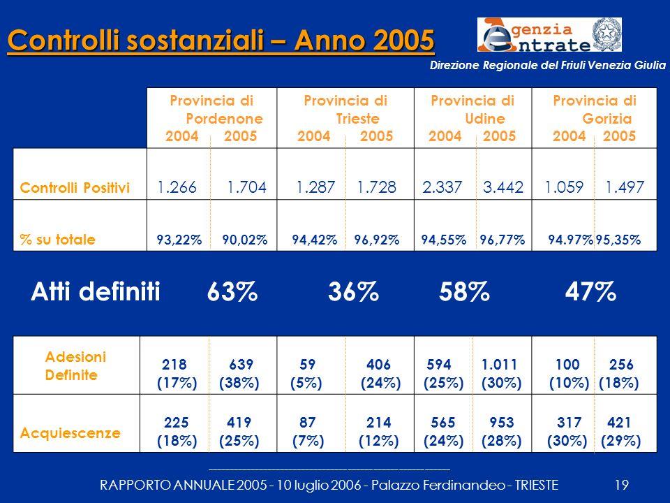 --------------------------------------------------------- RAPPORTO ANNUALE 2005 - 10 luglio 2006 - Palazzo Ferdinandeo - TRIESTE19 Controlli sostanziali – Anno 2005 Provincia di Pordenone 2004 2005 Provincia di Trieste 2004 2005 Provincia di Udine 2004 2005 Provincia di Gorizia 2004 2005 Controlli Positivi 1.266 1.7041.287 1.7282.337 3.4421.059 1.497 % su totale 93,22% 90,02%94,42% 96,92%94,55% 96,77%94.97% 95,35% Adesioni Definite 218 639 (17%) (38%) 59 406 (5%) (24%) 594 1.011 (25%) (30%) 100 256 (10%) (18%) Acquiescenze 225 419 (18%) (25%) 87 214 (7%) (12%) 565 953 (24%) (28%) 317 421 (30%) (29%) 63%36%58%47%Atti definiti Direzione Regionale del Friuli Venezia Giulia