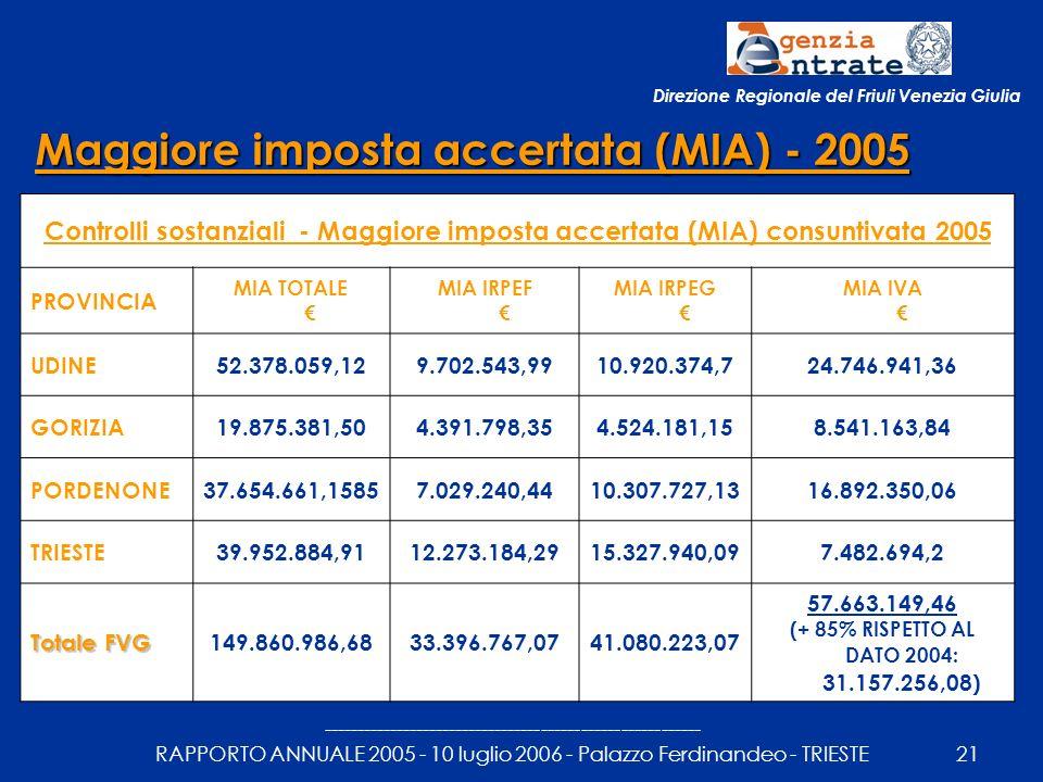 --------------------------------------------------------- RAPPORTO ANNUALE 2005 - 10 luglio 2006 - Palazzo Ferdinandeo - TRIESTE21 Maggiore imposta accertata (MIA) - 2005 Controlli sostanziali - Maggiore imposta accertata (MIA) consuntivata 2005 PROVINCIA MIA TOTALE MIA IRPEF MIA IRPEG MIA IVA UDINE52.378.059,129.702.543,9910.920.374,724.746.941,36 GORIZIA19.875.381,504.391.798,354.524.181,158.541.163,84 PORDENONE37.654.661,15857.029.240,4410.307.727,1316.892.350,06 TRIESTE39.952.884,9112.273.184,2915.327.940,097.482.694,2 Totale FVG 149.860.986,6833.396.767,0741.080.223,07 57.663.149,46 (+ 85% RISPETTO AL DATO 2004: 31.157.256,08) Direzione Regionale del Friuli Venezia Giulia