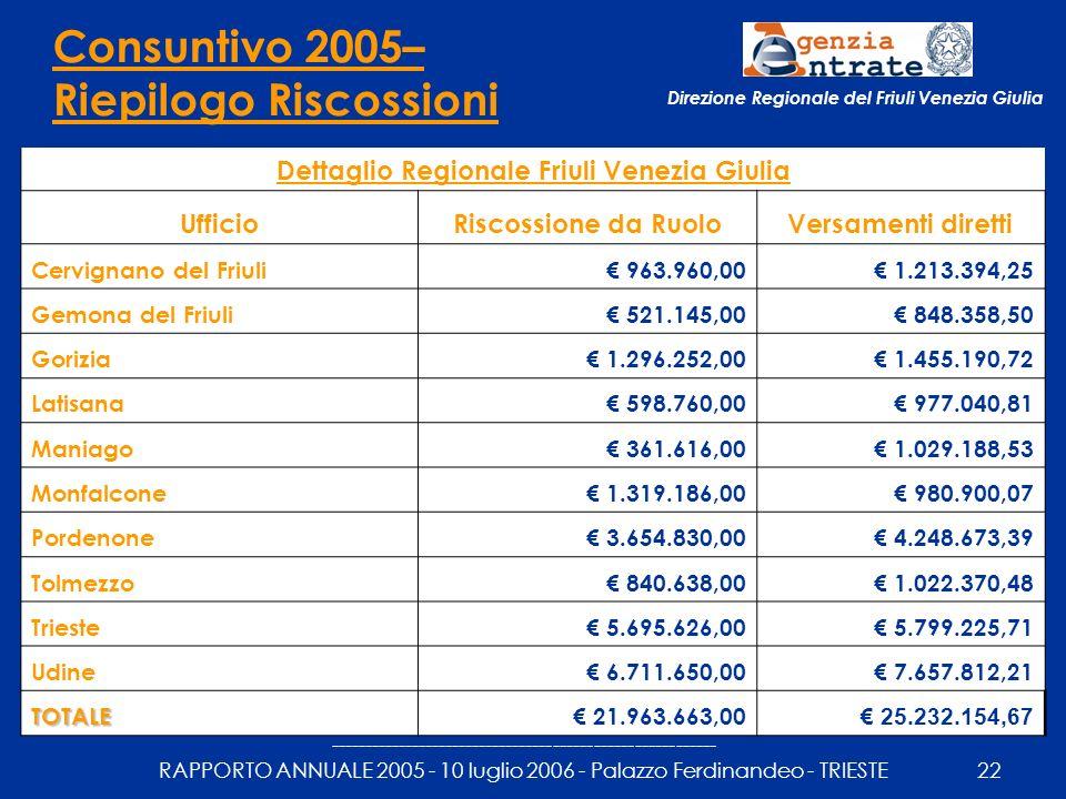--------------------------------------------------------- RAPPORTO ANNUALE 2005 - 10 luglio 2006 - Palazzo Ferdinandeo - TRIESTE22 Direzione Regionale del Friuli Venezia Giulia Consuntivo 2005– Riepilogo Riscossioni Dettaglio Regionale Friuli Venezia Giulia UfficioRiscossione da RuoloVersamenti diretti Cervignano del Friuli 963.960,00 1.213.394,25 Gemona del Friuli 521.145,00 848.358,50 Gorizia 1.296.252,00 1.455.190,72 Latisana 598.760,00 977.040,81 Maniago 361.616,00 1.029.188,53 Monfalcone 1.319.186,00 980.900,07 Pordenone 3.654.830,00 4.248.673,39 Tolmezzo 840.638,00 1.022.370,48 Trieste 5.695.626,00 5.799.225,71 Udine 6.711.650,00 7.657.812,21 TOTALE 21.963.663,00 25.232.154,67