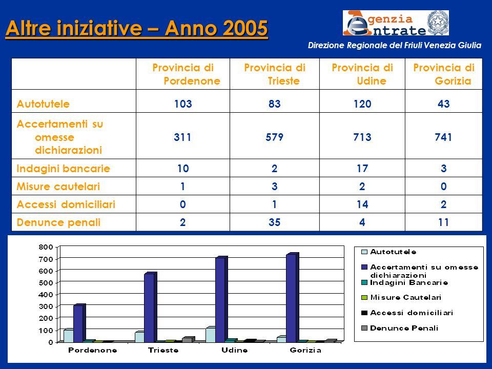--------------------------------------------------------- RAPPORTO ANNUALE 2005 - 10 luglio 2006 - Palazzo Ferdinandeo - TRIESTE24 Direzione Regionale del Friuli Venezia Giulia Altre iniziative – Anno 2005 Provincia di Pordenone Provincia di Trieste Provincia di Udine Provincia di Gorizia Autotutele1038312043 Accertamenti su omesse dichiarazioni 311579713741 Indagini bancarie102173 Misure cautelari1320 Accessi domiciliari01142 Denunce penali235411