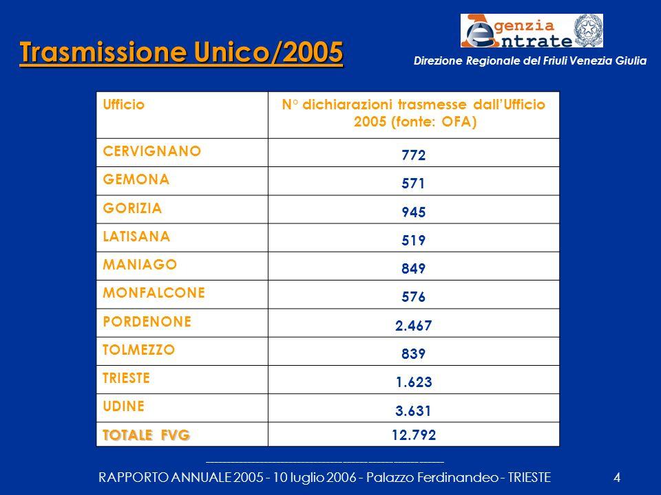 --------------------------------------------------------- RAPPORTO ANNUALE 2005 - 10 luglio 2006 - Palazzo Ferdinandeo - TRIESTE5 Direzione Regionale del Friuli Venezia Giulia Servizio di prenotazione degli appuntamenti Il Servizio consente a coloro che hanno necessità di contattare un ufficio di prenotare un appuntamento con un funzionario, evitando inutili attese presso gli sportelli La prenotazione può essere effettuata telefonicamente o via web, 24 ore su 24, e permette di scegliere l ufficio presso il quale recarsi, oltre al giorno e all ora desiderati.