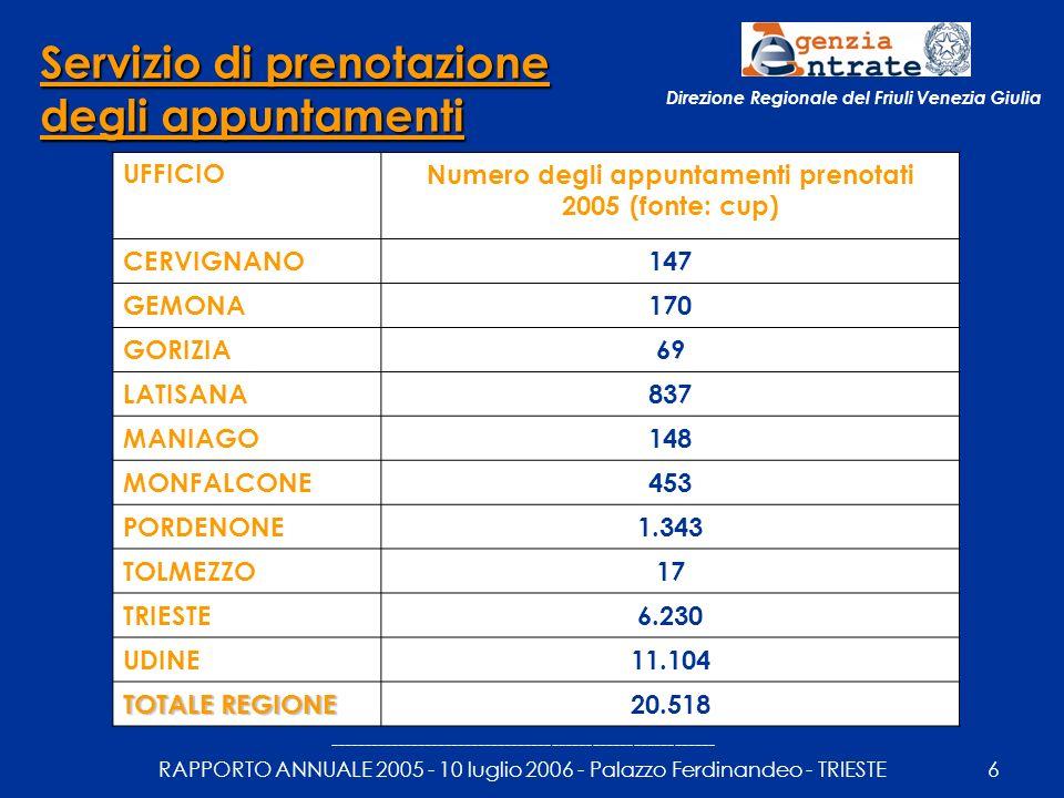 --------------------------------------------------------- RAPPORTO ANNUALE 2005 - 10 luglio 2006 - Palazzo Ferdinandeo - TRIESTE7 Direzione Regionale del Friuli Venezia Giulia Atti notarili telematici UFFICION° degli atti notarili registrati telematicamente 2005 - (fonte: http://wetgest.finanze.it) CERVIGNANO1.381 GEMONA694 GORIZIA25 LATISANA1.507 MANIAGO1.941 MONFALCONE53 PORDENONE11.341 TOLMEZZO1.290 TRIESTE644 UDINE14.559 TOTALE REGIONE 33.435