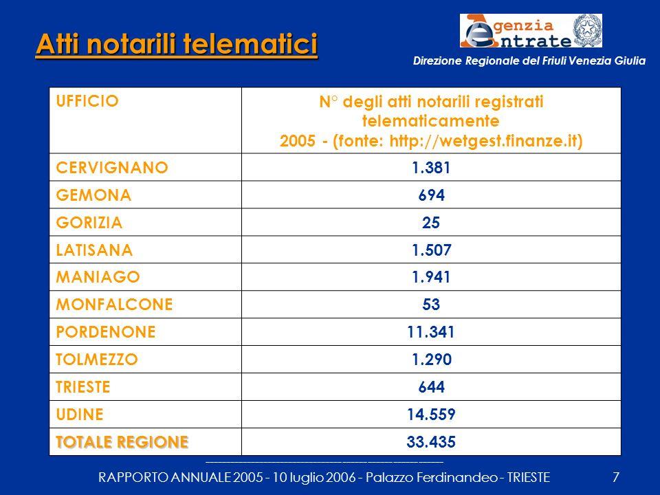 --------------------------------------------------------- RAPPORTO ANNUALE 2005 - 10 luglio 2006 - Palazzo Ferdinandeo - TRIESTE8 Direzione Regionale del Friuli Venezia Giulia Registrazione dei contratti di locazione – telematica UFFICIONumero dei contratti di locazione registrati telematicamente – 2005 (fonte: http://wetgest.finanze.it) CERVIGNANO2 GEMONA4 GORIZIA242 LATISANA20 MANIAGO0 MONFALCONE25 PORDENONE234 TOLMEZZO50 TRIESTE1.722 UDINE554 TOTALE REGIONE 2.853