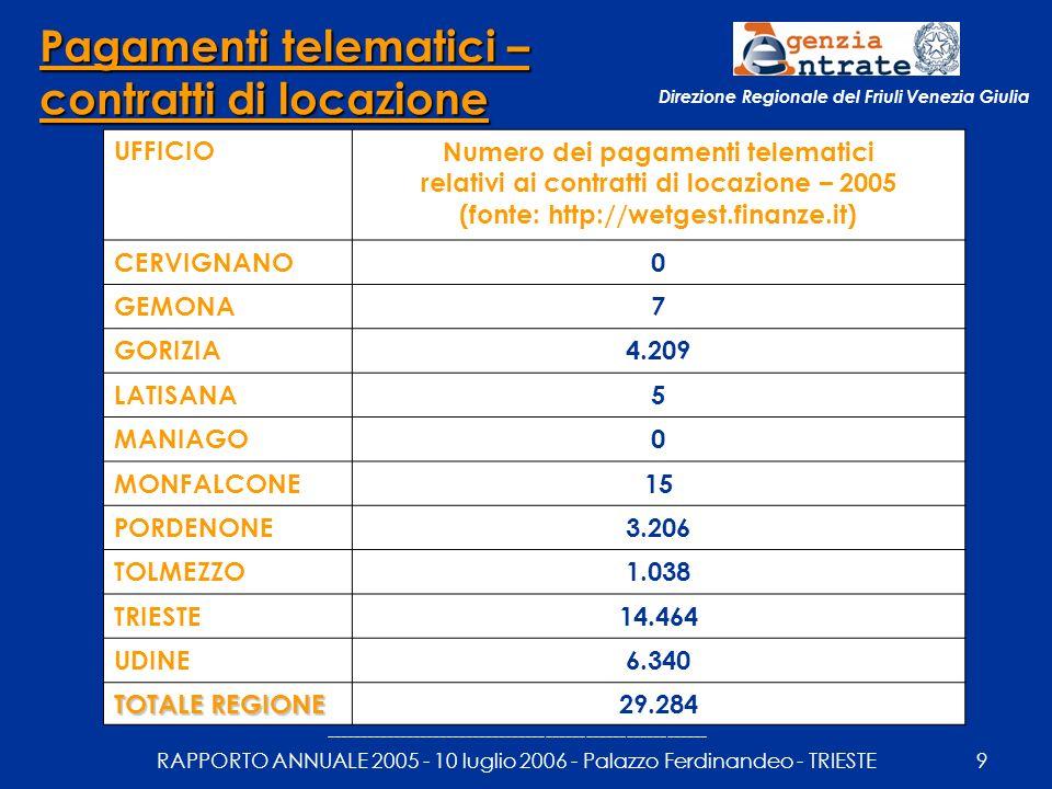 --------------------------------------------------------- RAPPORTO ANNUALE 2005 - 10 luglio 2006 - Palazzo Ferdinandeo - TRIESTE9 Direzione Regionale del Friuli Venezia Giulia Pagamenti telematici – contratti di locazione UFFICIONumero dei pagamenti telematici relativi ai contratti di locazione – 2005 (fonte: http://wetgest.finanze.it) CERVIGNANO0 GEMONA7 GORIZIA4.209 LATISANA5 MANIAGO0 MONFALCONE15 PORDENONE3.206 TOLMEZZO1.038 TRIESTE14.464 UDINE6.340 TOTALE REGIONE 29.284