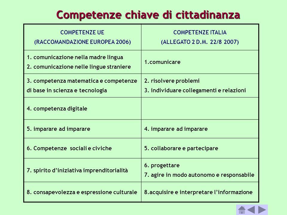 COMPETENZE UE (RACCOMANDAZIONE EUROPEA 2006) COMPETENZE ITALIA (ALLEGATO 2 D.M. 22/8 2007) 1. comunicazione nella madre lingua 2. comunicazione nelle