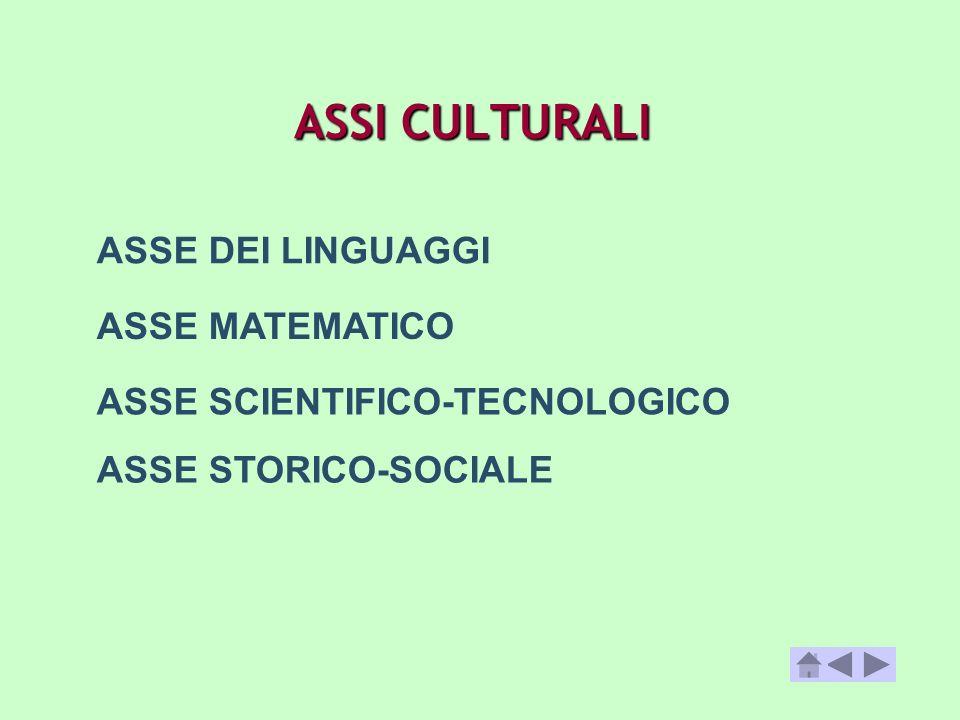 ASSI CULTURALI ASSE MATEMATICO ASSE SCIENTIFICO-TECNOLOGICO ASSE STORICO-SOCIALE ASSE DEI LINGUAGGI