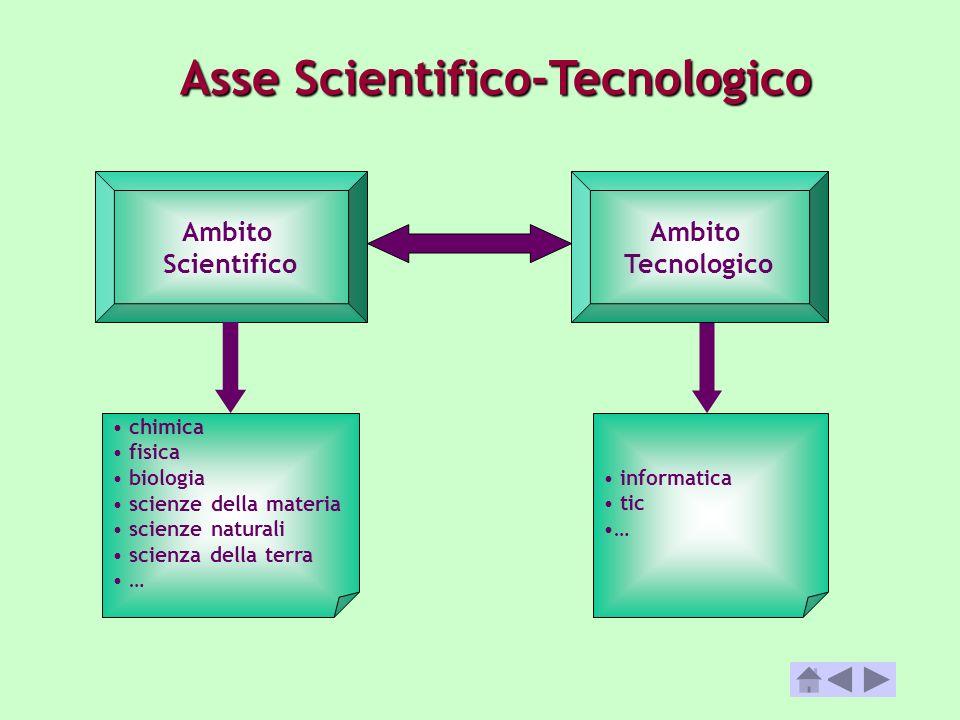 Asse Scientifico-Tecnologico chimica fisica biologia scienze della materia scienze naturali scienza della terra … Ambito Scientifico Ambito Tecnologic