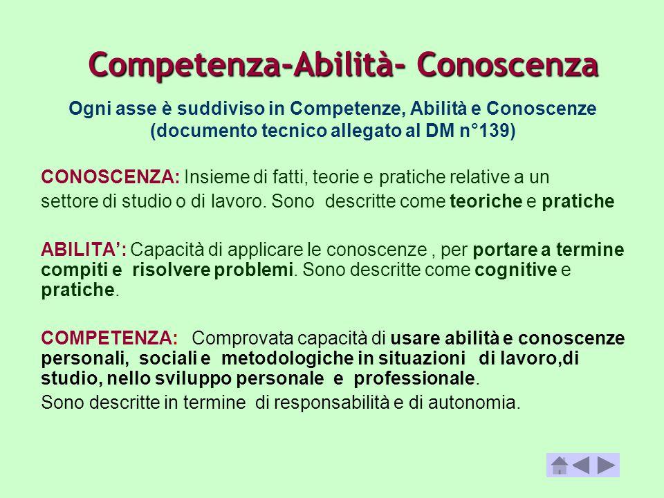 Ogni asse è suddiviso in Competenze, Abilità e Conoscenze (documento tecnico allegato al DM n°139) CONOSCENZA: Insieme di fatti, teorie e pratiche rel