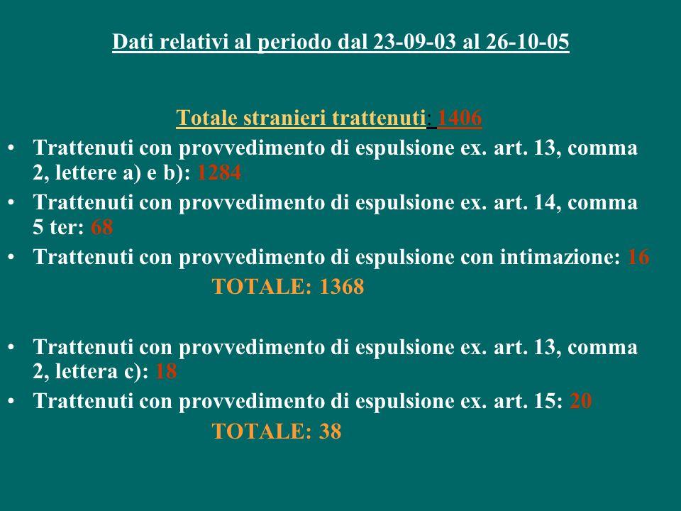 Dati relativi al periodo dal 23-09-03 al 26-10-05 Totale stranieri trattenuti: 1406 Trattenuti con provvedimento di espulsione ex. art. 13, comma 2, l