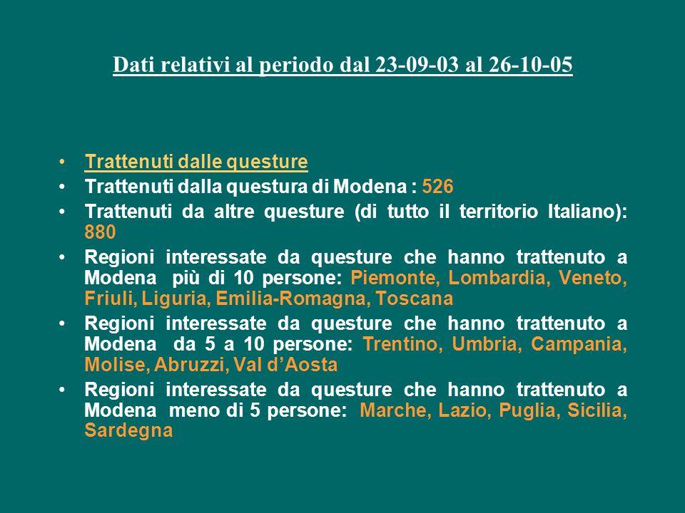 Dati relativi al periodo dal 23-09-03 al 26-10-05 Trattenuti dalle questure Trattenuti dalla questura di Modena : 526 Trattenuti da altre questure (di