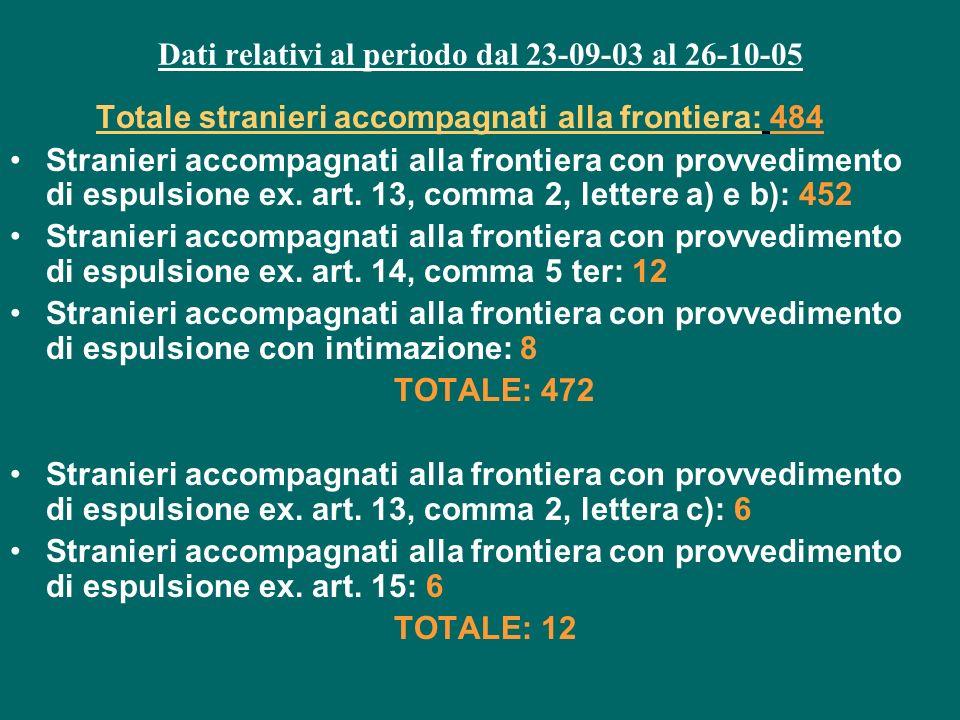 Dati relativi al periodo dal 23-09-03 al 26-10-05 Totale stranieri accompagnati alla frontiera: 484 Stranieri accompagnati alla frontiera con provvedimento di espulsione ex.