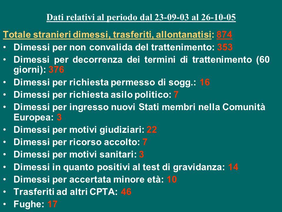 Dati relativi al periodo dal 23-09-03 al 26-10-05 Totale stranieri dimessi, trasferiti, allontanatisi: 874 Dimessi per non convalida del trattenimento
