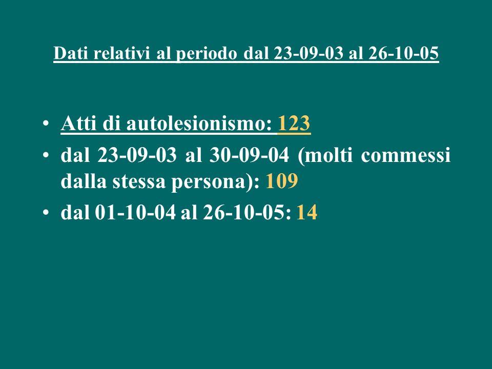 Dati relativi al periodo dal 23-09-03 al 26-10-05 Atti di autolesionismo: 123 dal 23-09-03 al 30-09-04 (molti commessi dalla stessa persona): 109 dal