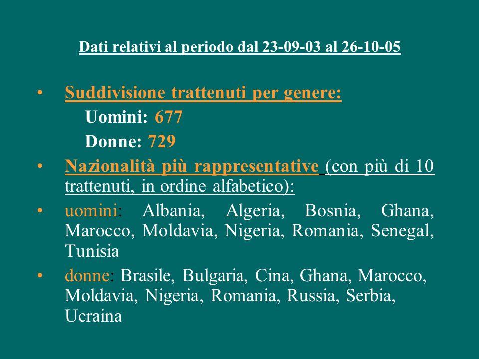 Dati relativi al periodo dal 23-09-03 al 26-10-05 Suddivisione trattenuti per genere: Uomini: 677 Donne: 729 Nazionalità più rappresentative (con più