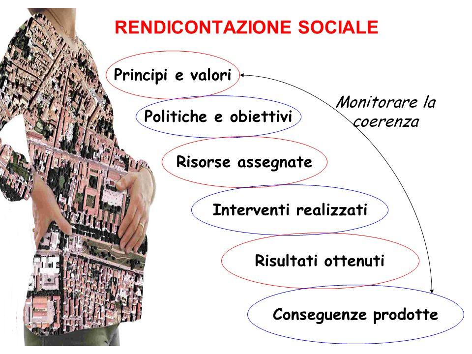 Principi e valori Politiche e obiettivi Risorse assegnate Interventi realizzati Risultati ottenuti Conseguenze prodotte Monitorare la coerenza RENDICONTAZIONE SOCIALE