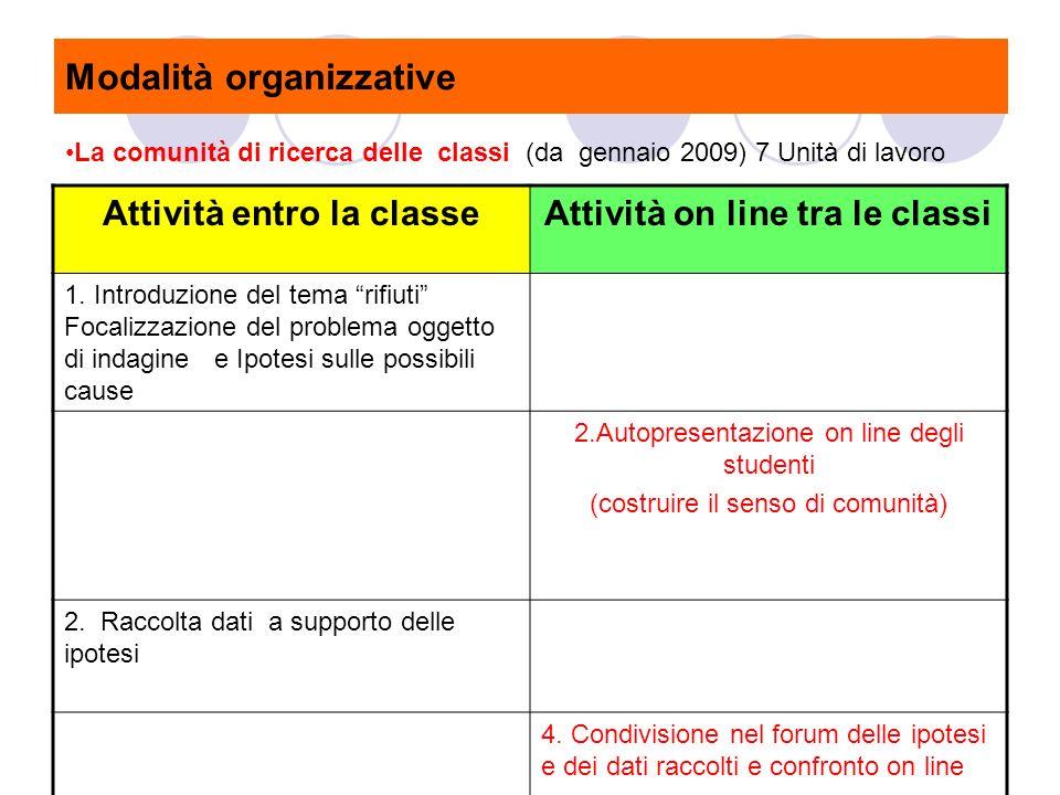 Attività entro la classeAttività on line tra le classi 1.
