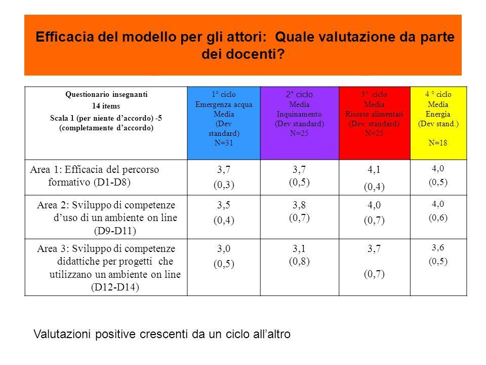Efficacia del modello per gli attori: Quale valutazione da parte dei docenti.