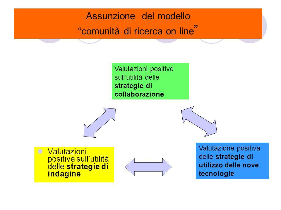 Assunzione del modello comunità di ricerca on line Valutazioni positive sullutilità delle strategie di indagine Valutazioni positive sullutilità delle strategie di collaborazione Valutazione positiva delle strategie di utilizzo delle nove tecnologie