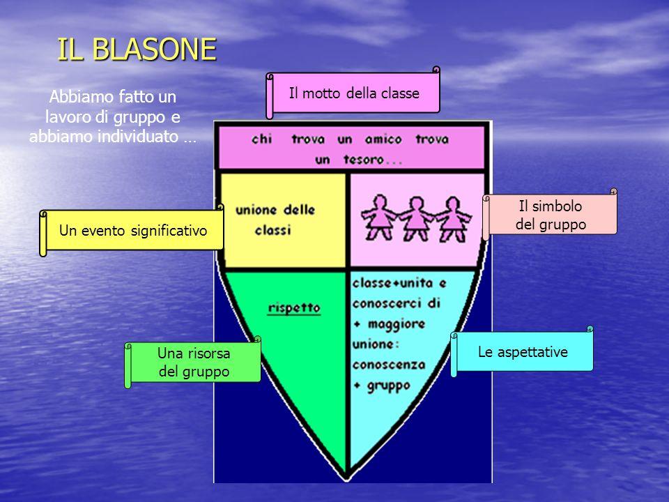 IL BLASONE Il motto della classe Un evento significativo Una risorsa del gruppo Il simbolo del gruppo Le aspettative Abbiamo fatto un lavoro di gruppo e abbiamo individuato …