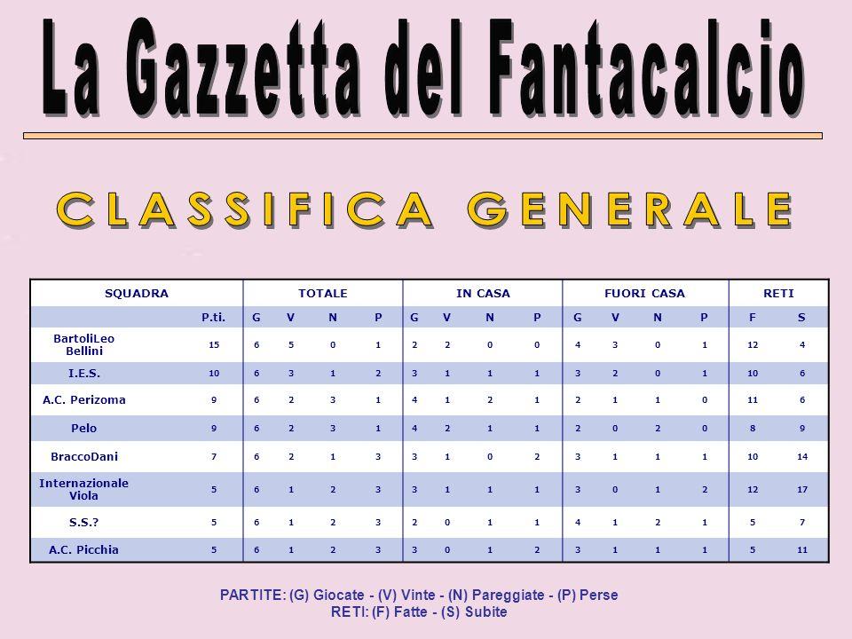 SQUADRATOTALEIN CASAFUORI CASARETI P.ti.GVNPGVNPGVNPFS BartoliLeo Bellini 15650122004301124 I.E.S.