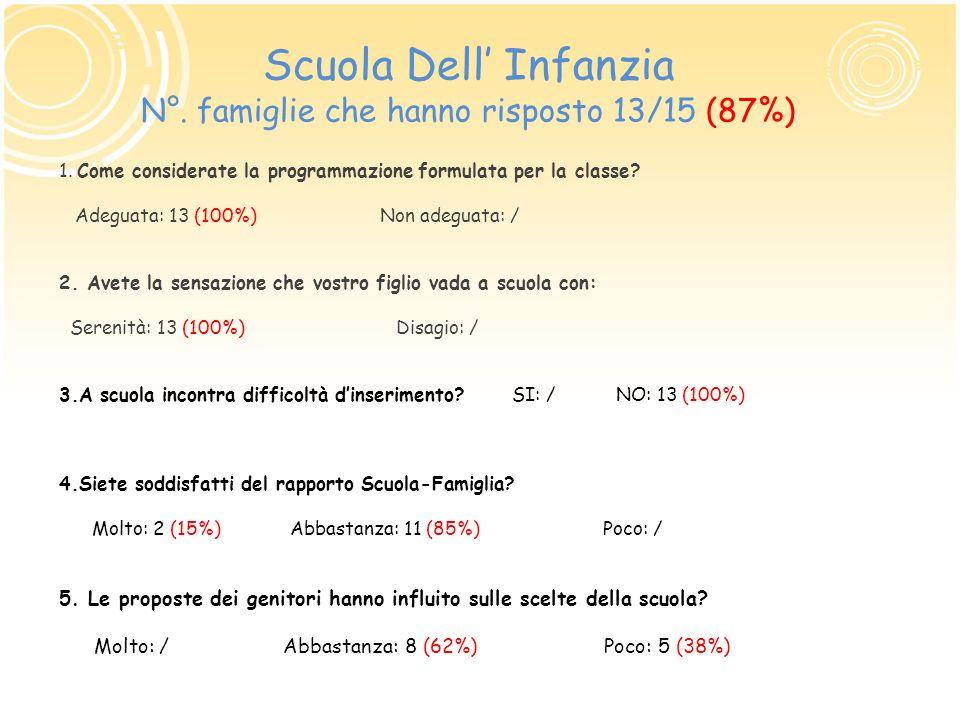 Scuola Dell Infanzia N°. famiglie che hanno risposto 13/15 (87%) 1. Come considerate la programmazione formulata per la classe? Adeguata: 13 (100%) No