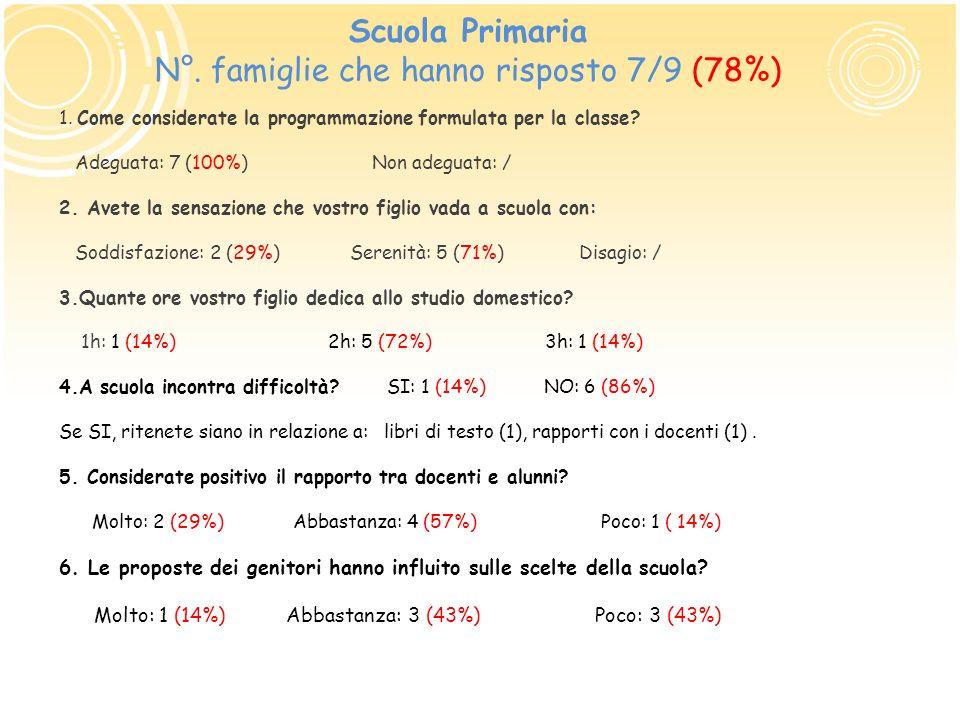 Scuola Primaria N°. famiglie che hanno risposto 7/9 (78%) 1. Come considerate la programmazione formulata per la classe? Adeguata: 7 (100%) Non adegua