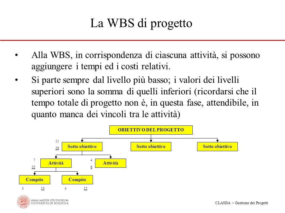 CLASDA – Gestione dei Progetti La WBS di progetto Alla WBS, in corrispondenza di ciascuna attività, si possono aggiungere i tempi ed i costi relativi.